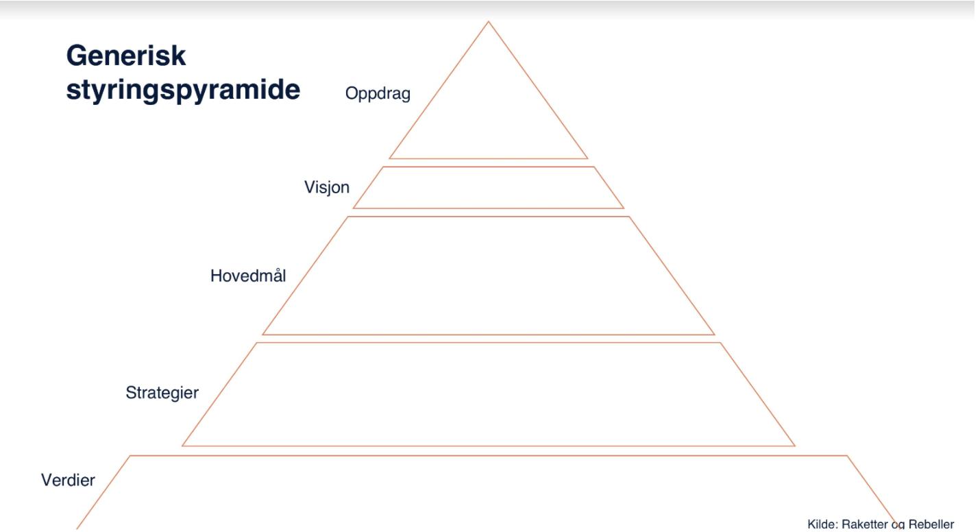 Generisk styringspyramide. Raketter og rebeller