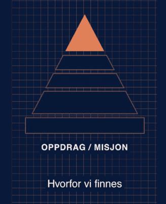 Styringspyramiden Oppdrag/Misjon Hvorfor vi finnes