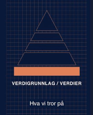 Styringspyramiden Verdigrunnlag/Verdier Hva vi tror på