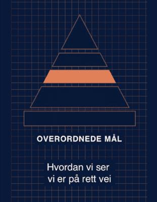 Styringspyramiden Overordnede mål Hvordan vi ser vi er på rett vei