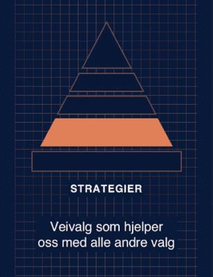 Styringspyramiden Strategier Veivalg som hjelper oss med alle andre valg